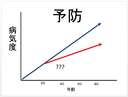 予防グラフ