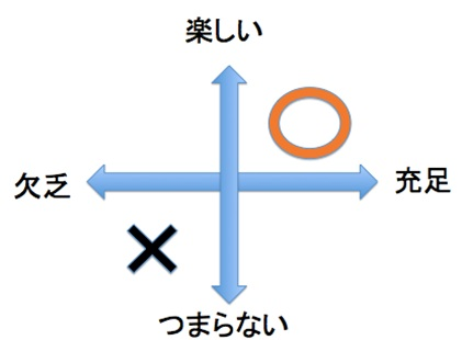 やる気と集中力を高める2つの鍵とは4
