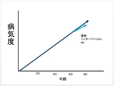 薬グラフ2