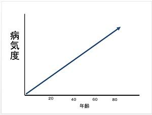 病気グラフ