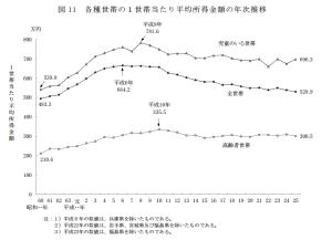 年収の年次推移